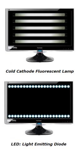 LED vs. LCD